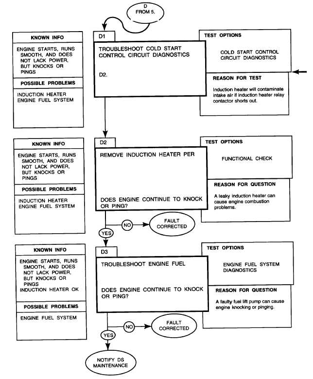Troubleshooting Lubricating System: ENGINE AND ENGINE LUBRICATION SYSTEM DIAGNOSTIC FLOWCHART