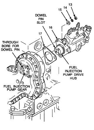 2  install fuel injection pump onto engine
